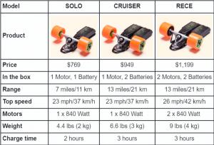 unlimited-loaded-electric-skateboard-kit